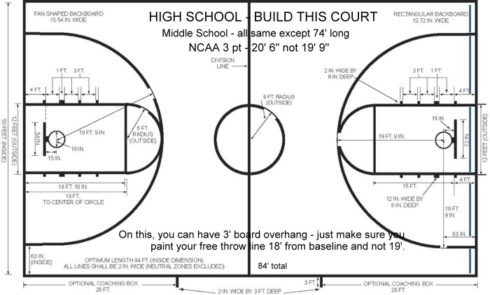 Institutional basketball systems Dimensions of a basketball court